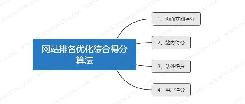 seo搜索引擎优化网站_济南seo网站优化_seo网站优化