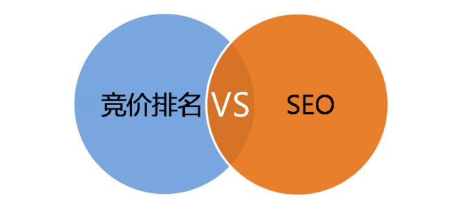 济南网站优化行业需要自然优化和竞价广告中另辟蹊径